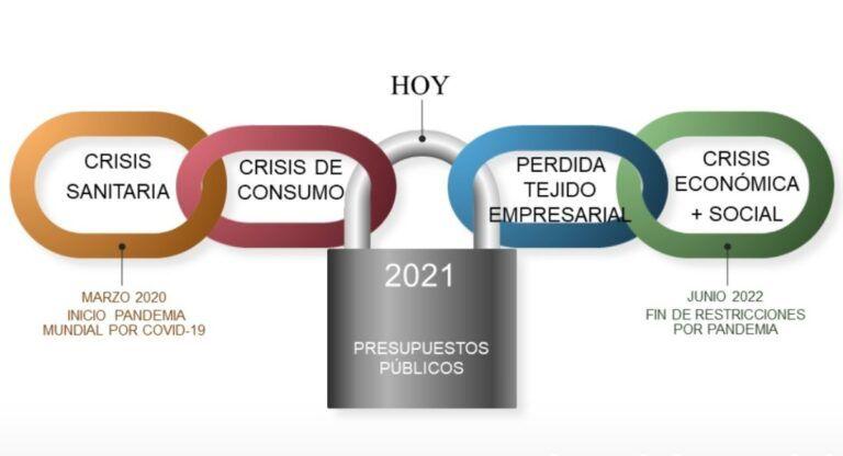 Presupuestos 2021 Almansa