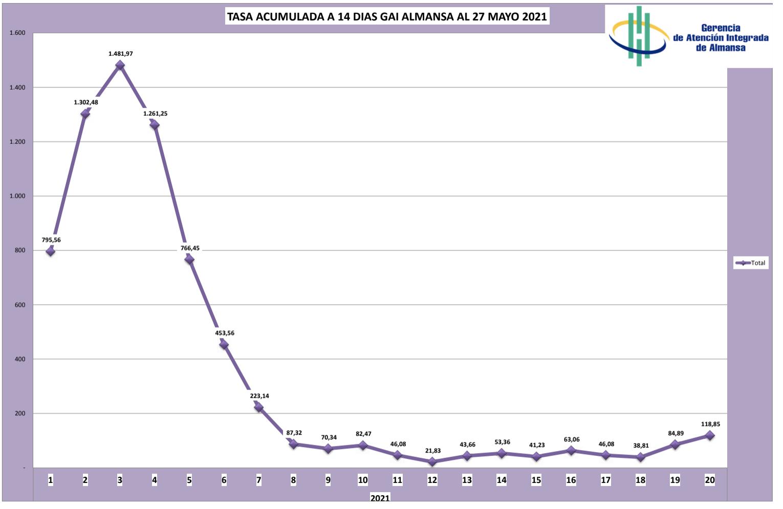 INcidencia acumulada GAI Almansa