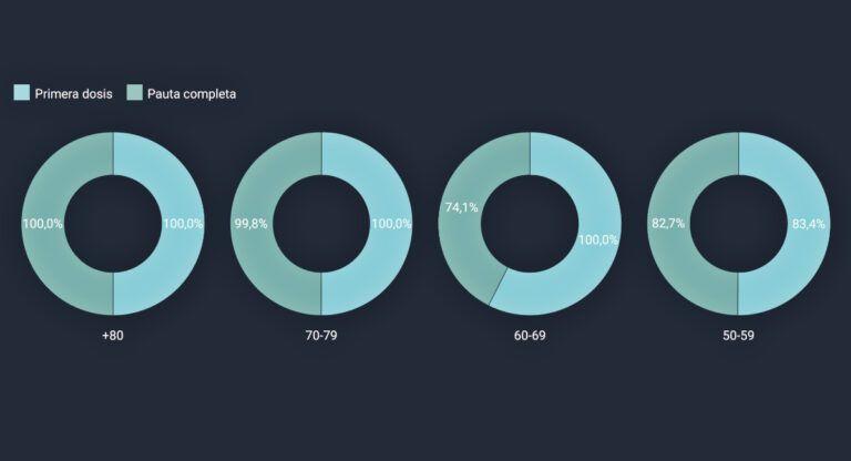 Número de vacunas administradas en Almansa